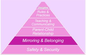 Mirroring and Belonging: Building Healthy Relationships-relationship-pyramid-Mirror