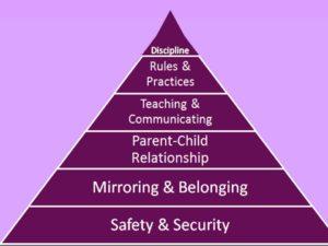 relationship pyramid.J
