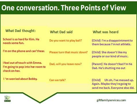 1 conversation 3 POVs